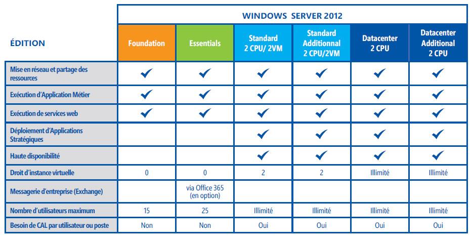 Bien choisir ses cal windows serveur 2012 adeo - Difference entre conseil d administration et bureau ...